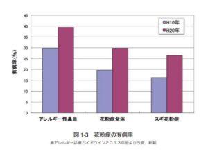 花粉症の人の割合(環境省の資料より抜粋)